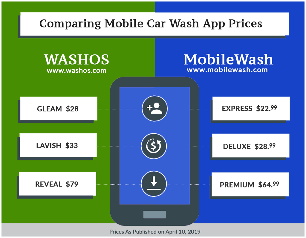 Mobile Car Wash Prices (2019) – MobileWash